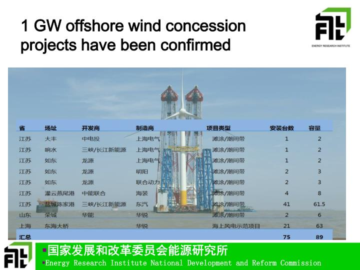 1 GW offshore wind concession projects have been confirmed