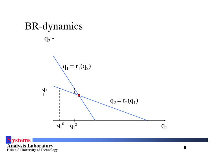 BR-dynamics