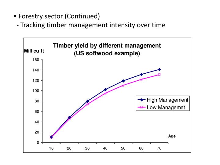 Forestry sector (Continued)
