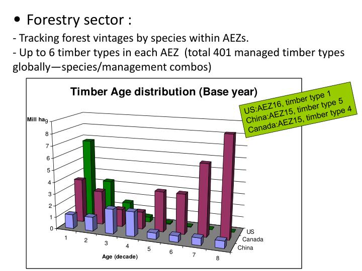 Forestry sector :
