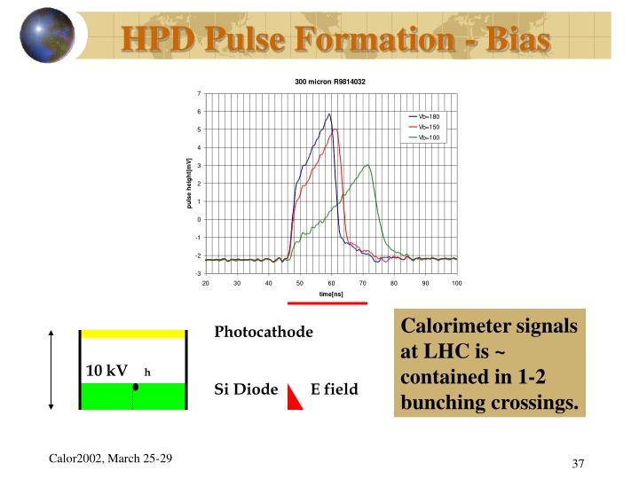 HPD Pulse Formation - Bias