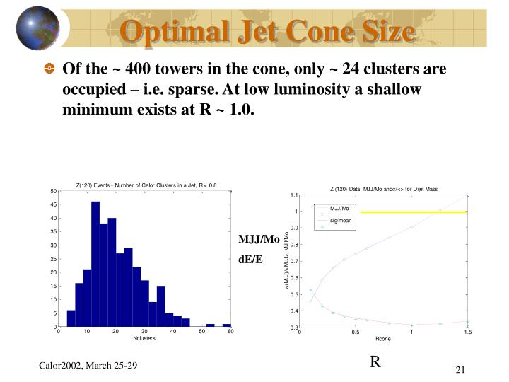 Optimal Jet Cone Size