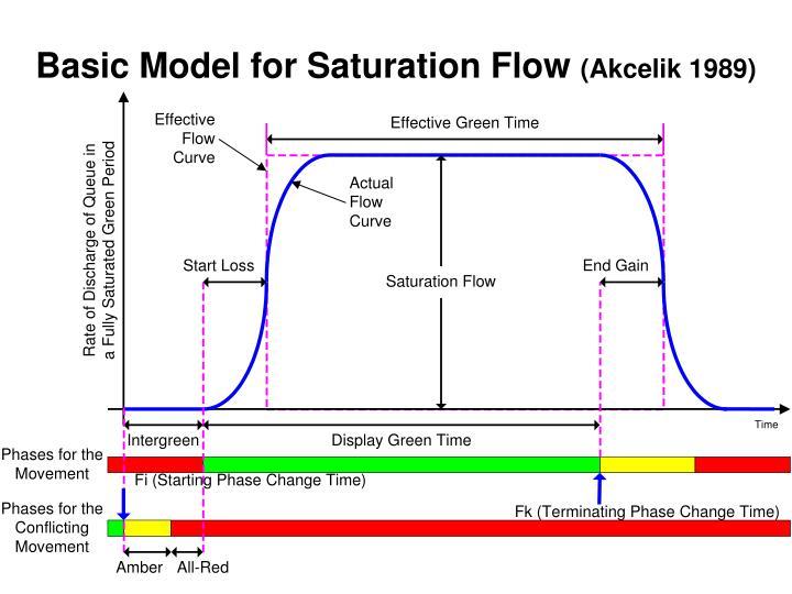 Basic Model for Saturation Flow
