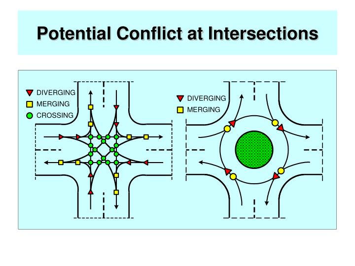 Potential Conflict at Intersections