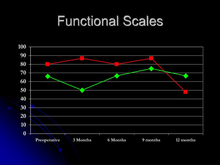 Functional Scales