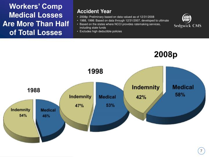 Workers' Comp Medical Losses Are More Than Half of Total Losses