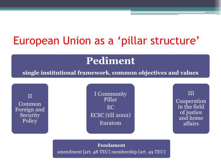 European Union as a 'pillar structure'