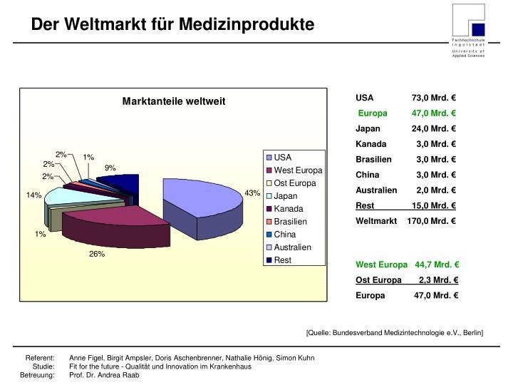 Der Weltmarkt für Medizinprodukte