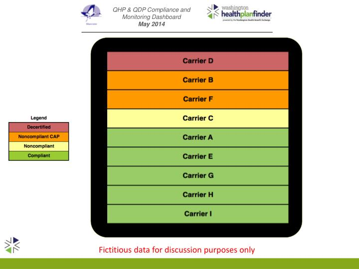QHP & QDP Compliance and Monitoring Dashboard