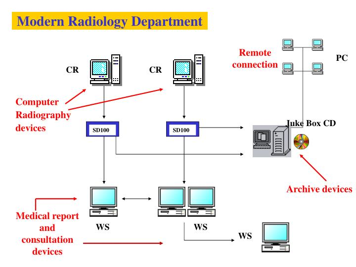 Modern Radiology Department