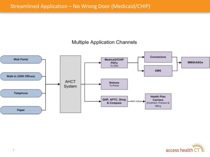 Streamlined Application – No Wrong Door (Medicaid/CHIP)