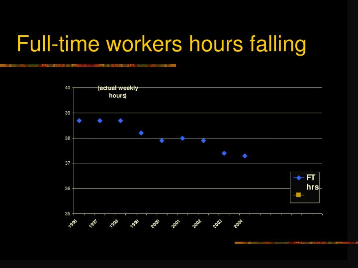 Full-time workers hours falling