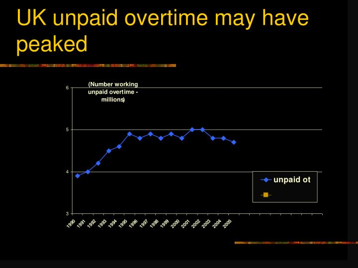 UK unpaid overtime may have peaked