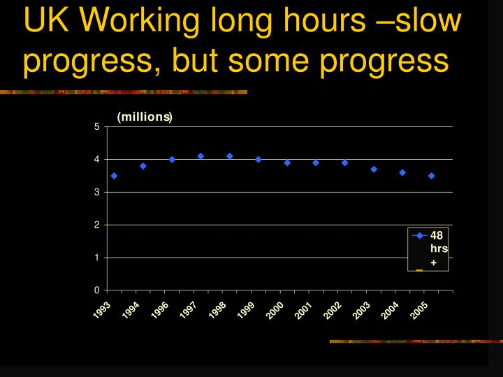 UK Working long hours –slow progress, but some progress