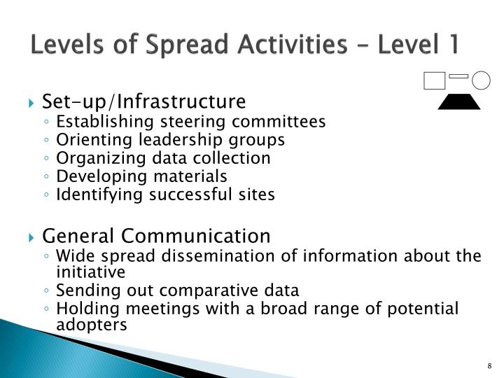 Levels of Spread Activities – Level 1