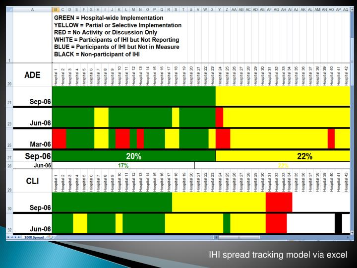 IHI spread tracking model via excel