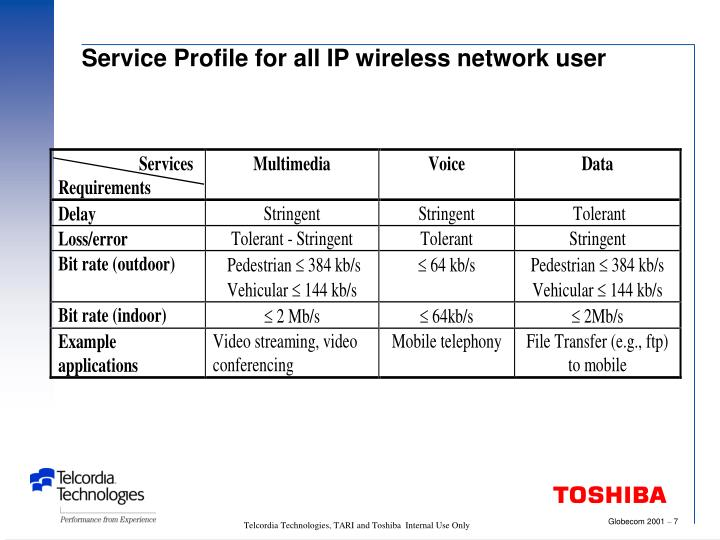 Service Profile for all IP wireless network user