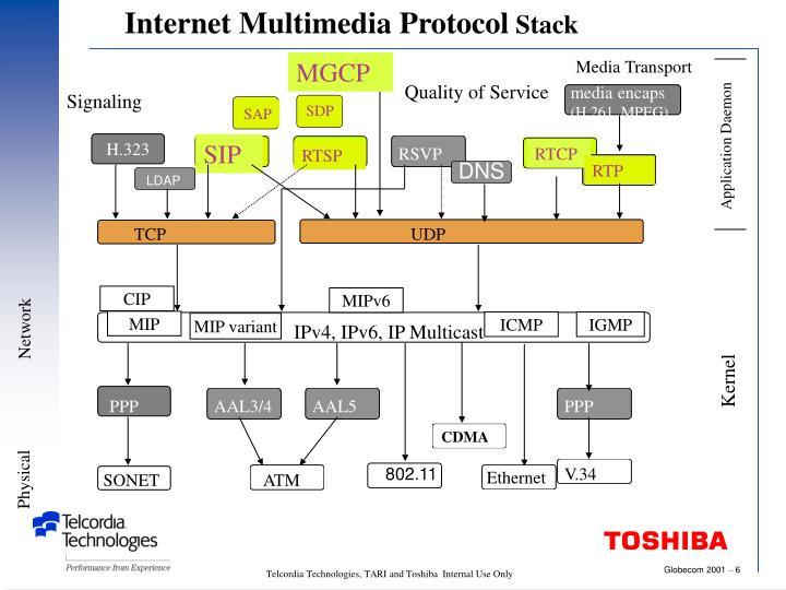 Internet Multimedia Protocol