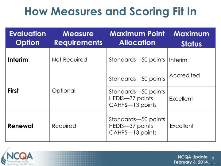 How Measures and Scoring Fit In