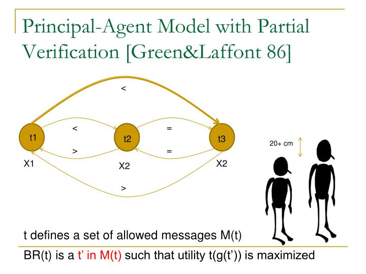 Principal-Agent Model with Partial Verification [Green&Laffont 86]