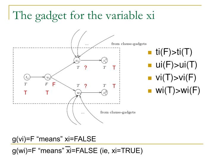 The gadget for the variable xi