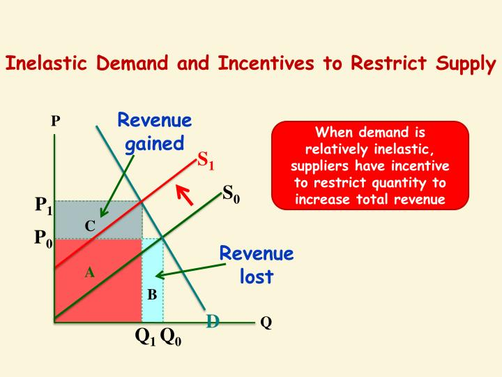 Inelastic Demand and Incentives to Restrict Supply