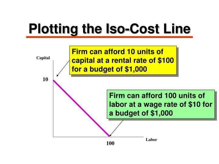 Plotting the Iso-Cost Line