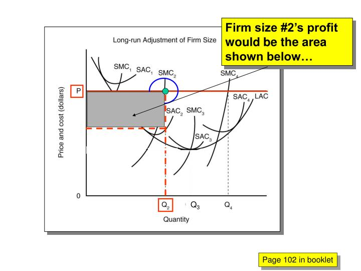 Firm size #2's profit would be the area shown below…