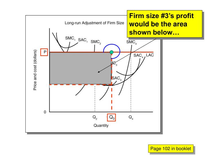 Firm size #3's profit would be the area shown below…
