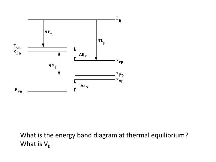 What is the energy band diagram at thermal equilibrium?