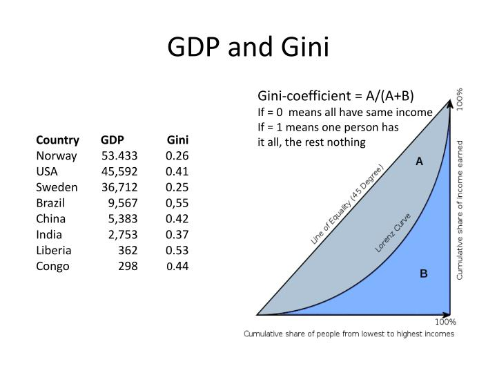 GDP and Gini