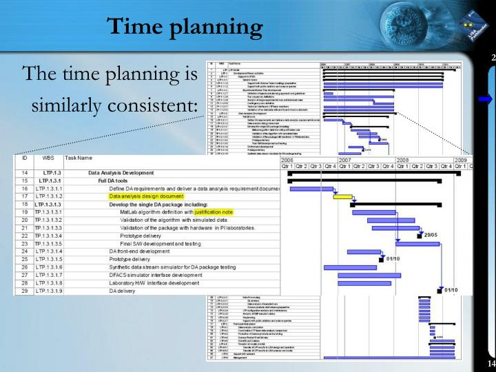 Time planning