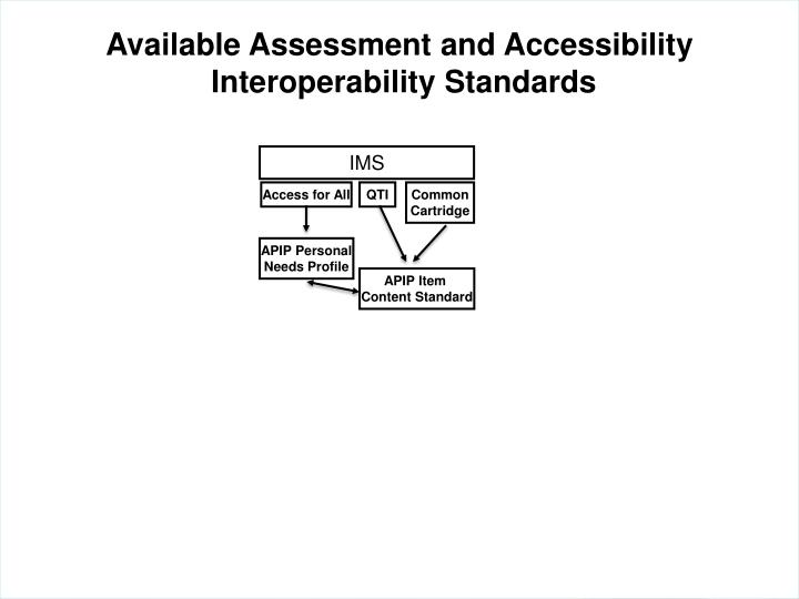 Available Assessment and Accessibility