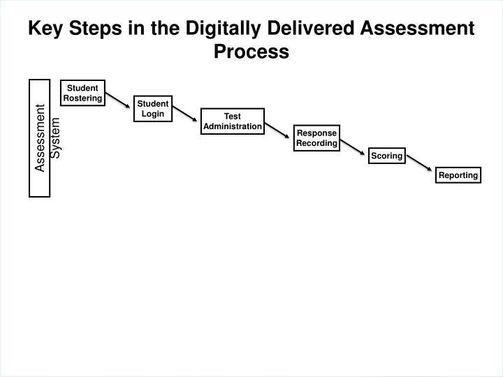 Key Steps in the Digitally Delivered Assessment Process