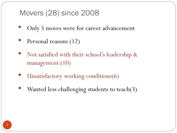 Movers (28) since 2008