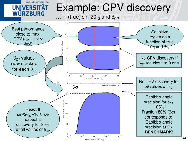Example: CPV discovery