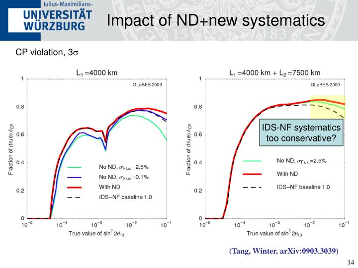 Impact of ND+new systematics