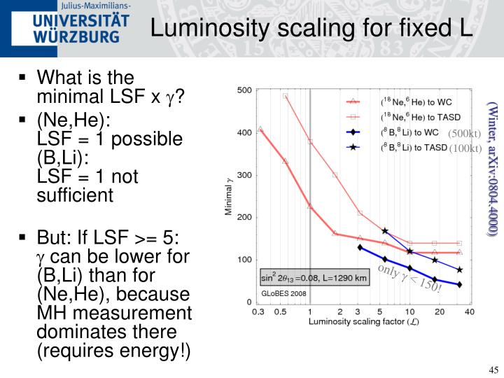 Luminosity scaling for fixed L