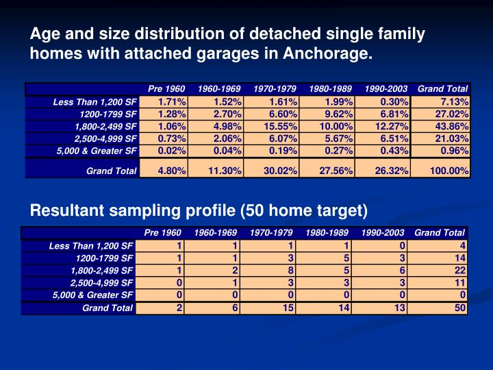 Age and size distribution of detached single family homes with attached garages in Anchorage.