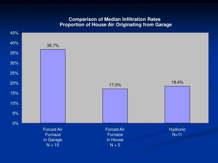 Comparison of Median Infiltration Rates