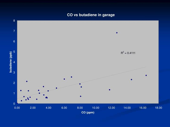 CO vs butadiene in garage