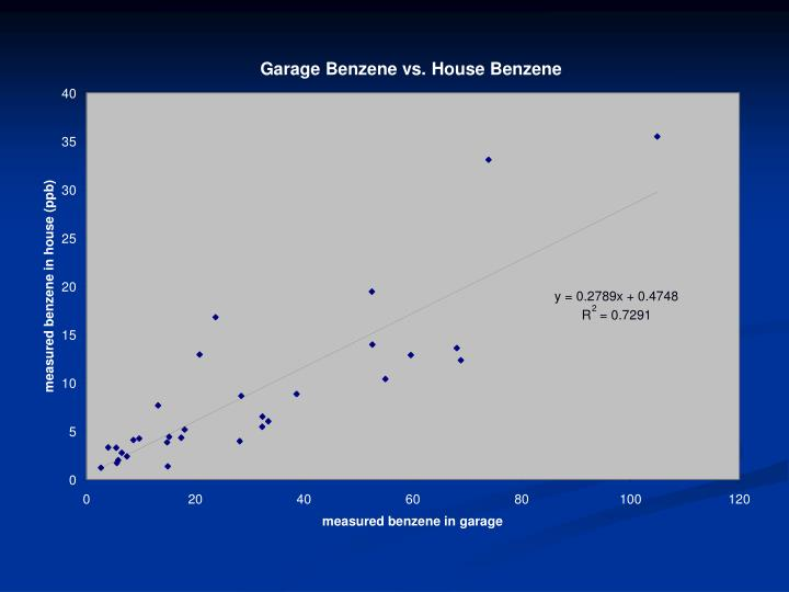 Garage Benzene vs. House Benzene