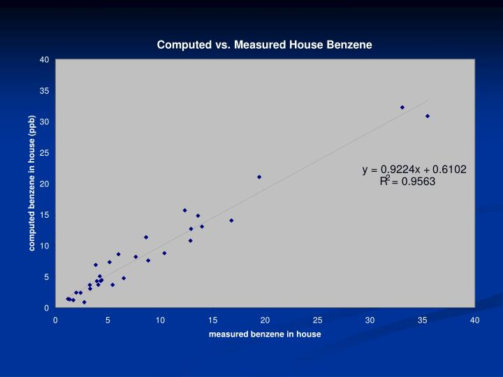 Computed vs. Measured House Benzene