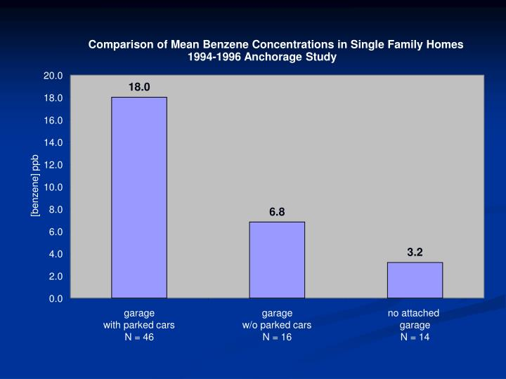 Comparison of Mean Benzene Concentrations in Single Family Homes