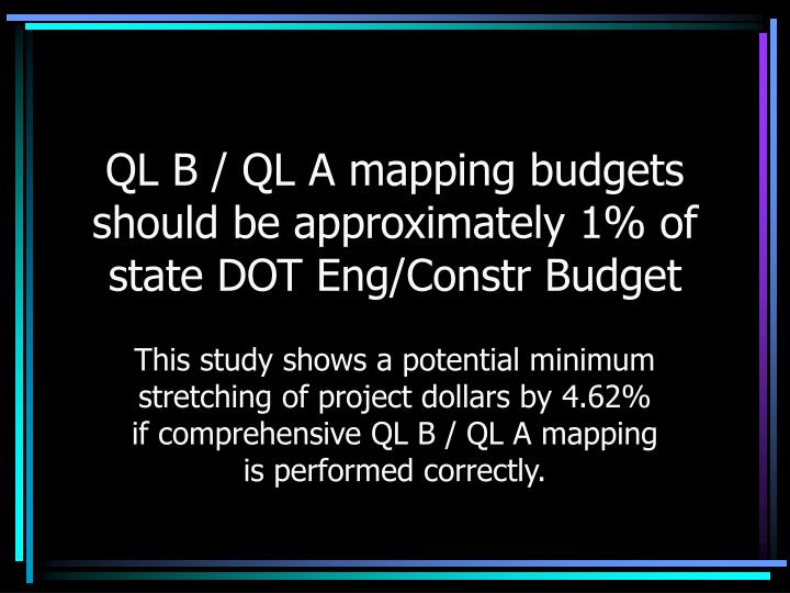QL B / QL A mapping budgets should be approximately 1% of state DOT Eng/Constr Budget