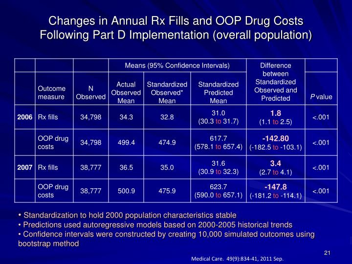 Changes in Annual Rx Fills and OOP Drug Costs