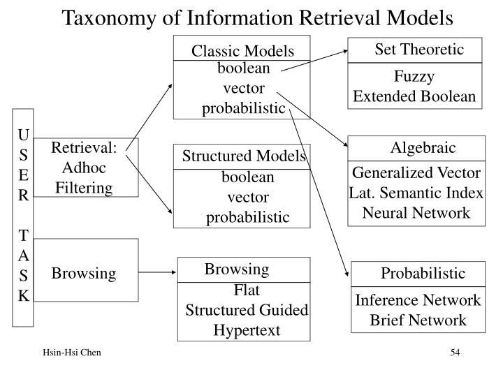Taxonomy of Information Retrieval Models
