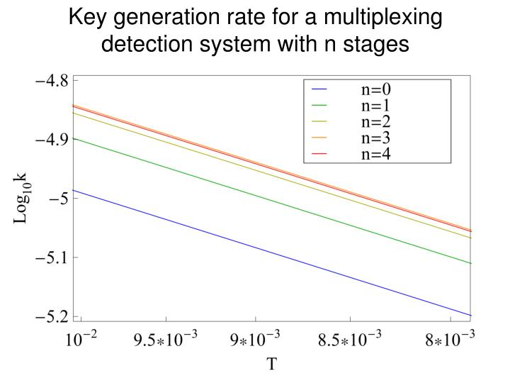 Key generation rate for a multiplexing detection system with n stages