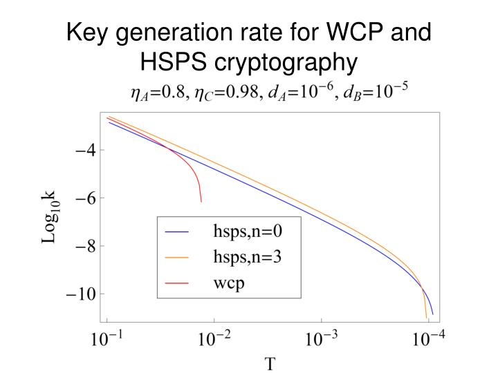 Key generation rate for WCP and HSPS cryptography