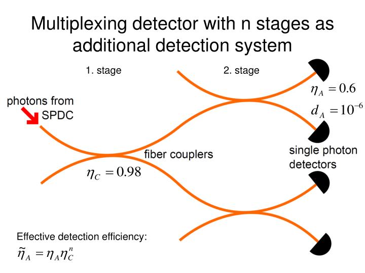 Multiplexing detector with n stages as additional detection system